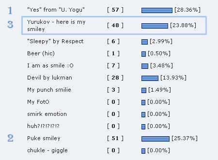 Резултатите от гласуването в Skype