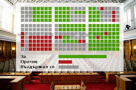 парламент, народно събрание, депутати, гласове, графика, дигитален, закони, egov, победа, успех