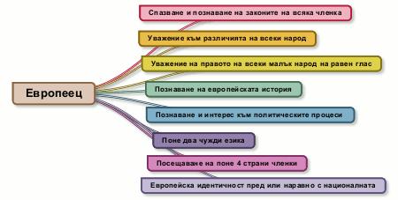 правила, европа, европеец, ес, roles, european, points, eu, точки, какво ни прави, what makes us european