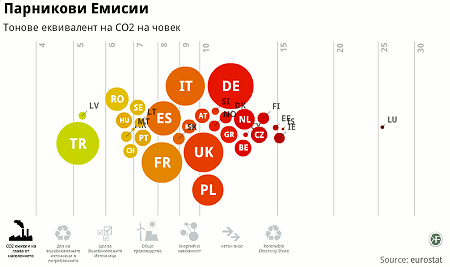 енергийна зависимост, отворени данни, open data, ec, европа, графика, визуализация, фондация, българия, ток, внос, русия