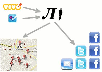 Lipsva@4sq, vivo, foursquare, lipswa, izcheznali, липсва, безследно изчезнали, издирване, търси се, местоположение, инициатива
