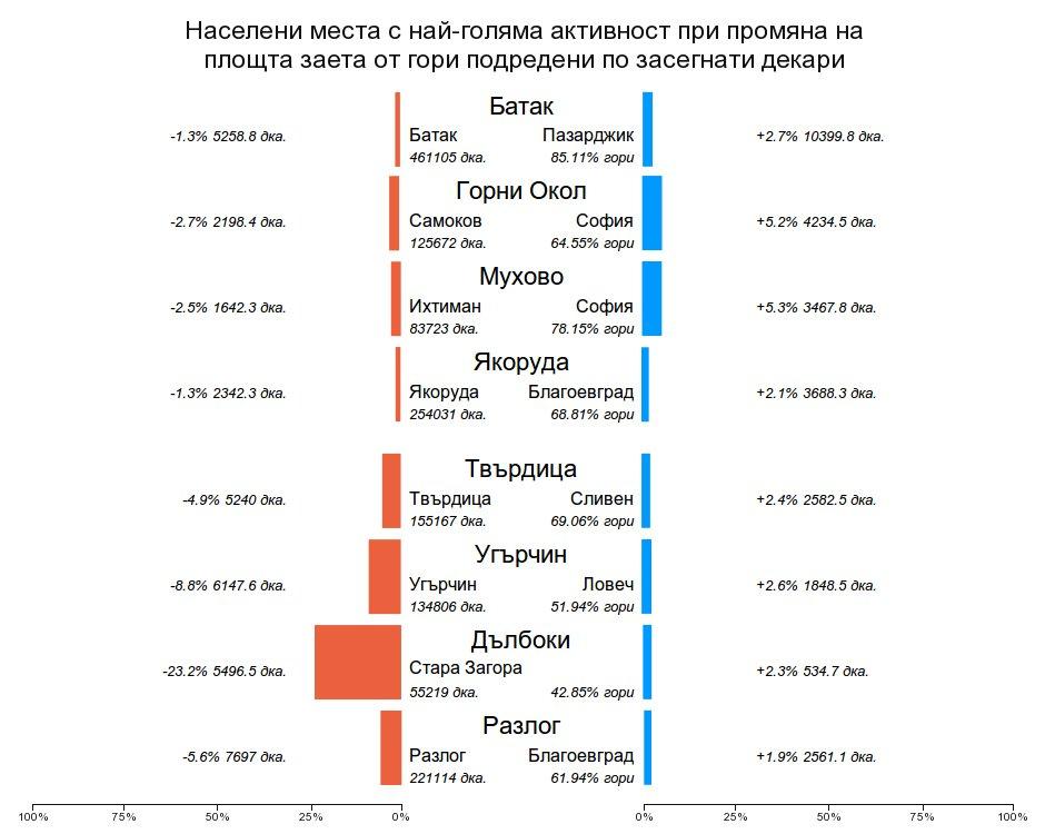 Различно подреждане на населените места според загубената и спечелена площ в гори по различни показатели - абсолютна площ