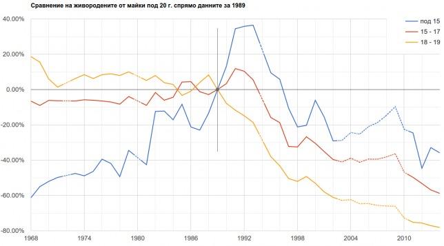 Промяна в ражданията на жени под 20 г.