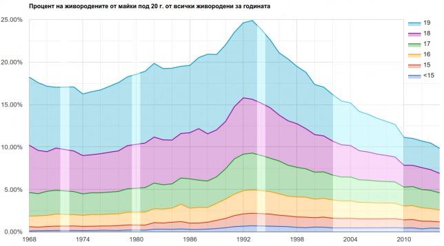 Дял на живородените от майки под 20 г. от всички раждания