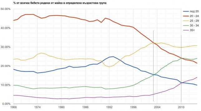 Процент от живородените родени от майки във всяка възрастова група