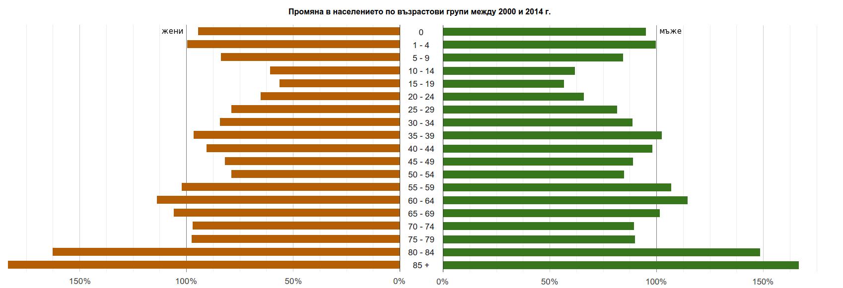 Промяната в населението по възрастови групи и пол