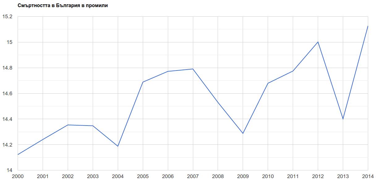 Смъртност през 2014-та