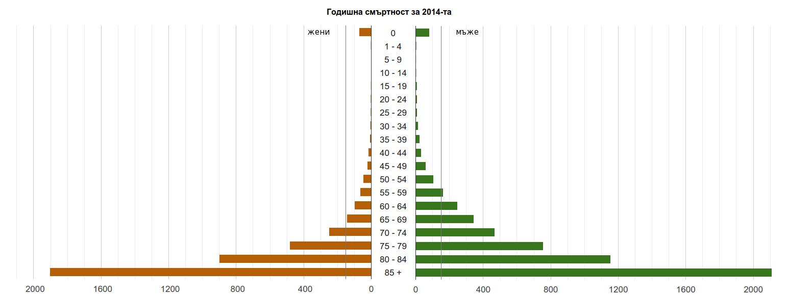 Смъртност по възрастови групи и пол