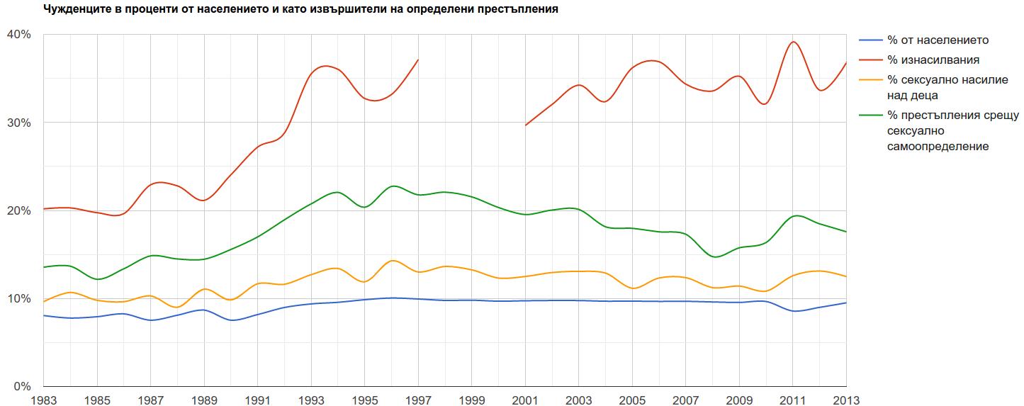 Чужденците в проценти от населението и като извършители на определени престъпления
